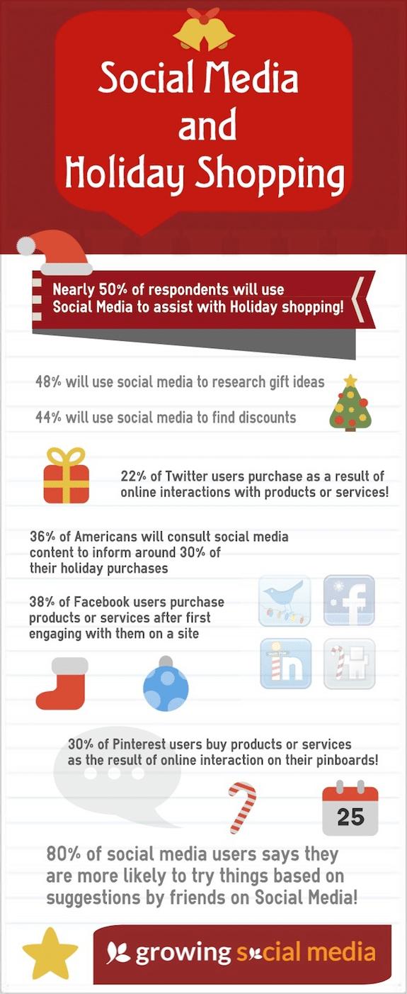 Social Media and Holiday Shopping