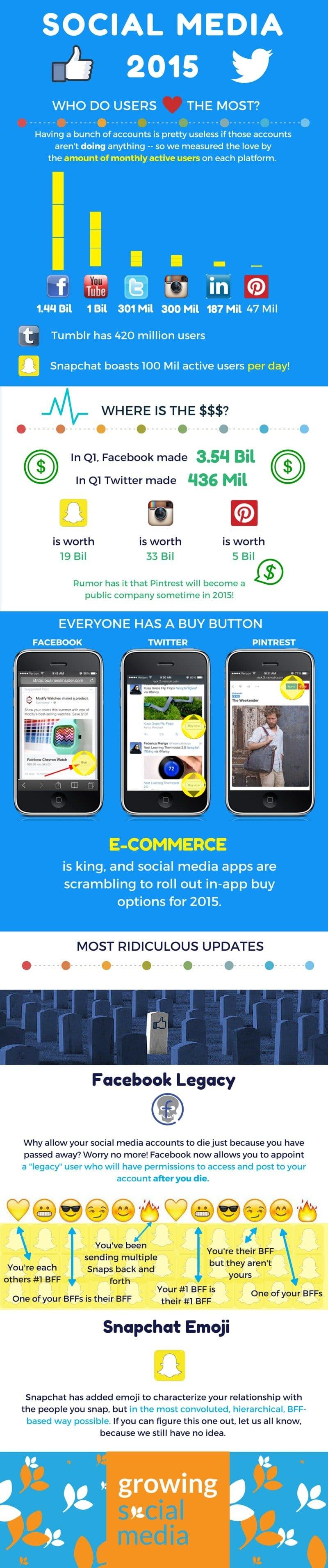 GSM social media infographic