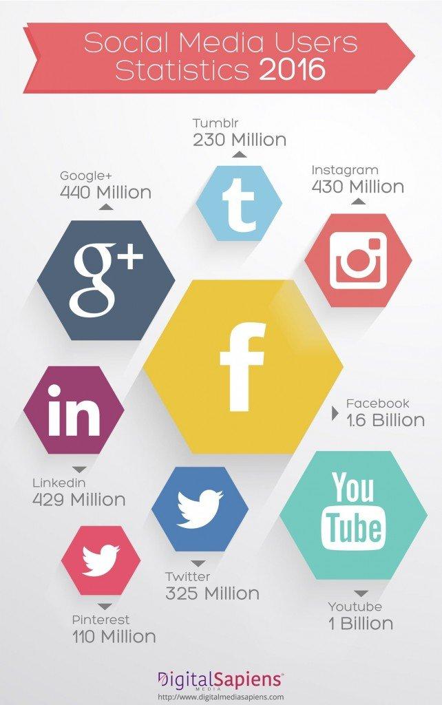 social-media-usage-stats-in-2016_56a5b4f26576d_w1500